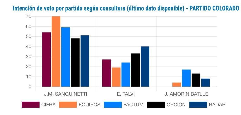 Sanguinetti lidera todas las Encuestas de Intención de Voto