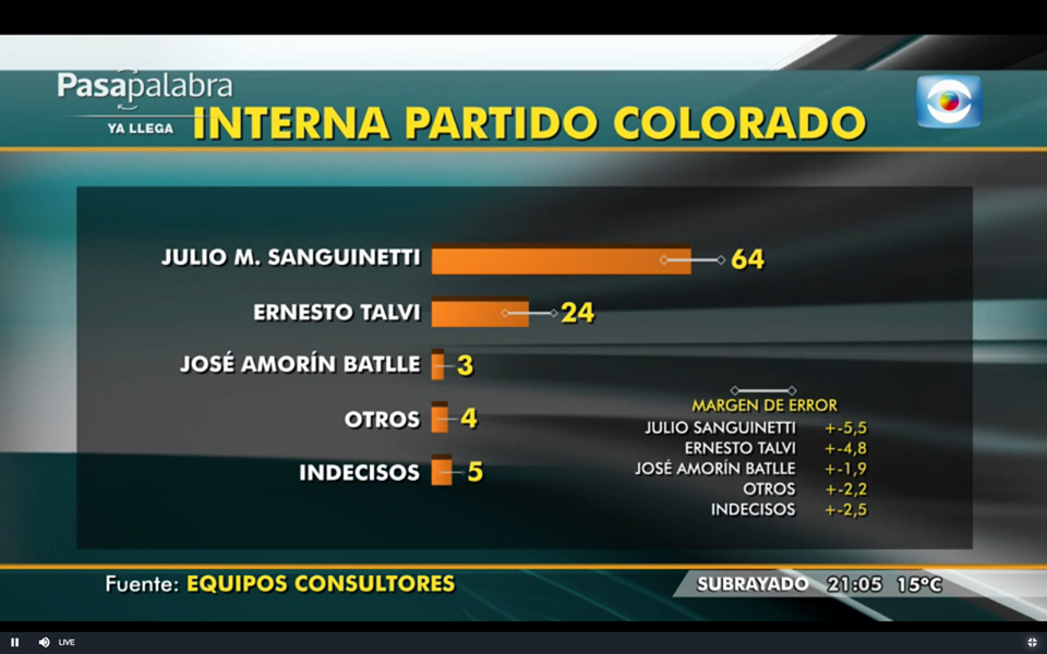 Sanguinetti sigue liderando en Intención de Voto