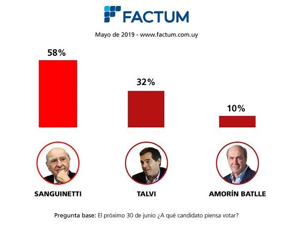 FACTUM: Sanguinetti lidera ampliamente Intención de Voto