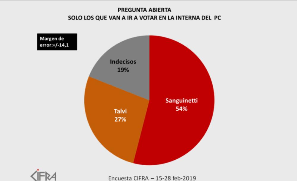 Más de la mitad de los Colorados piensa votar a Sanguinetti