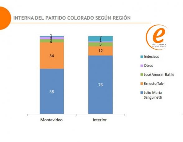 7 de cada 10 Colorados votarían a Sanguinetti en la Interna